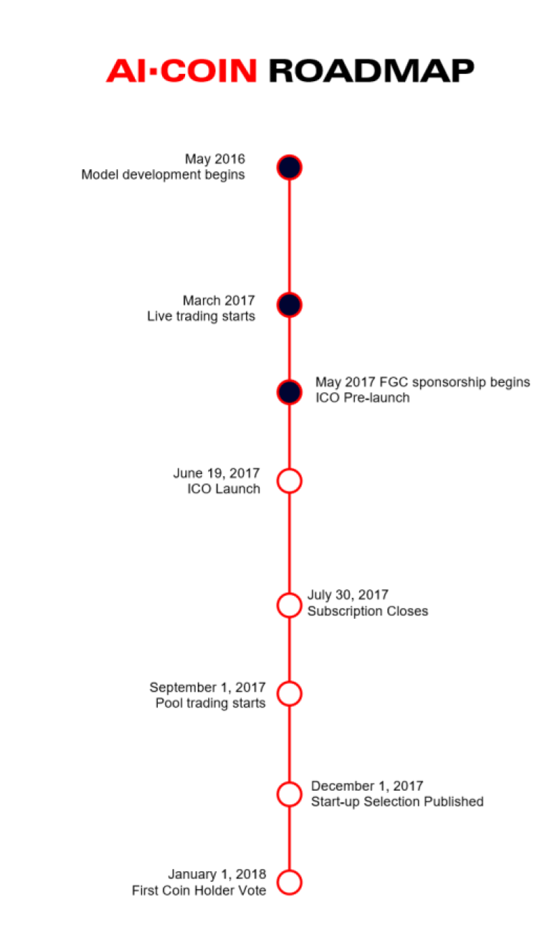 roadmap ai coin